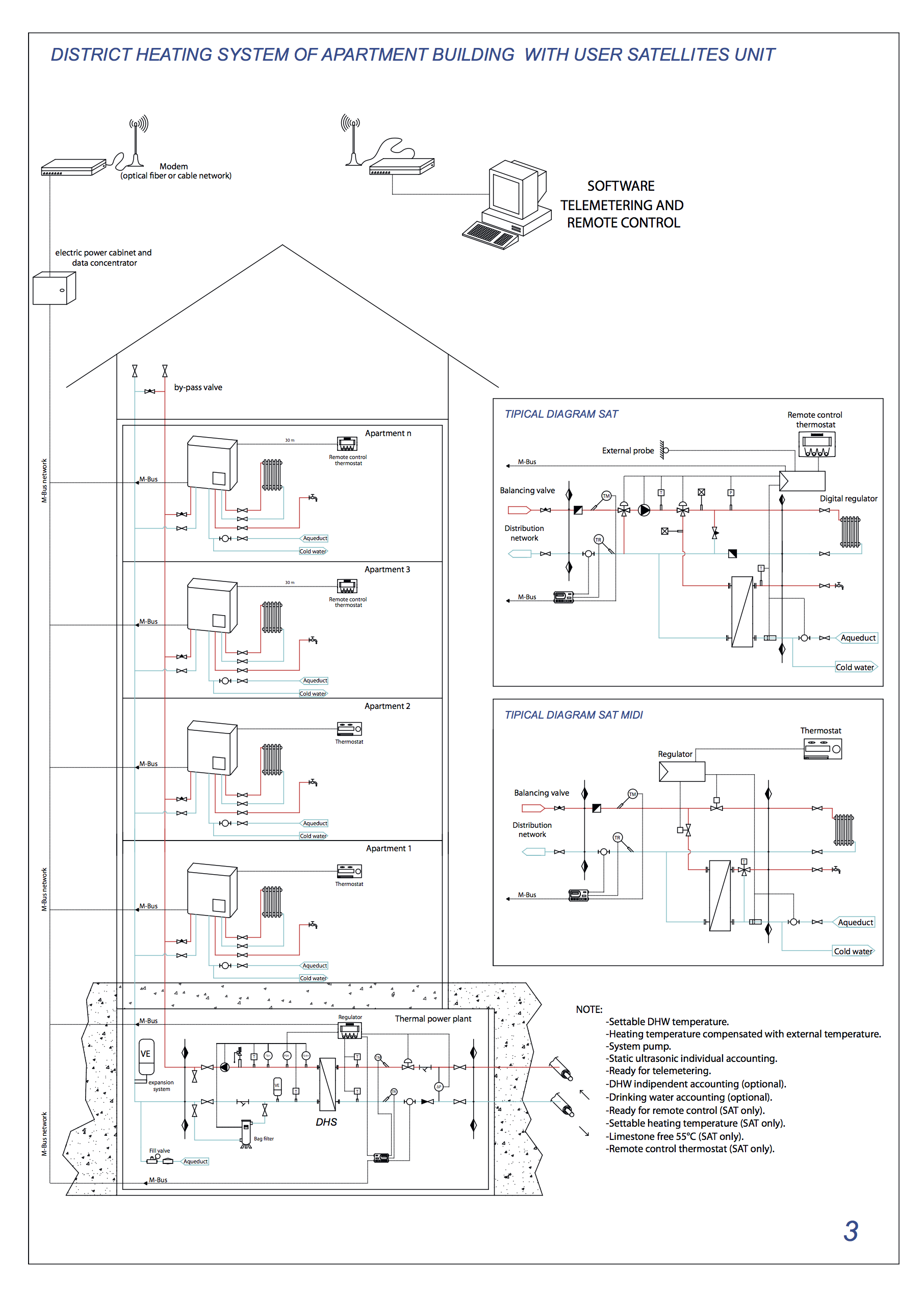 DISTRICT HEATING SYSTEM OF APARTMENT BUILDING WITH USER SATELLITES UNIT